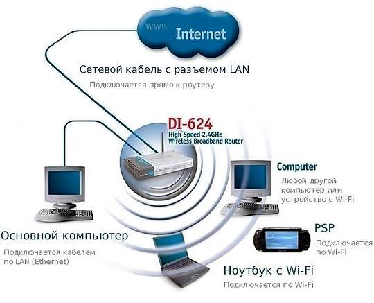 Настройка беспроводной сети wi fi