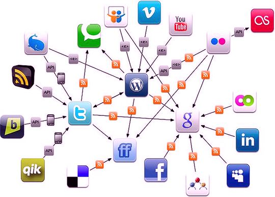 Твиттер, инструменты